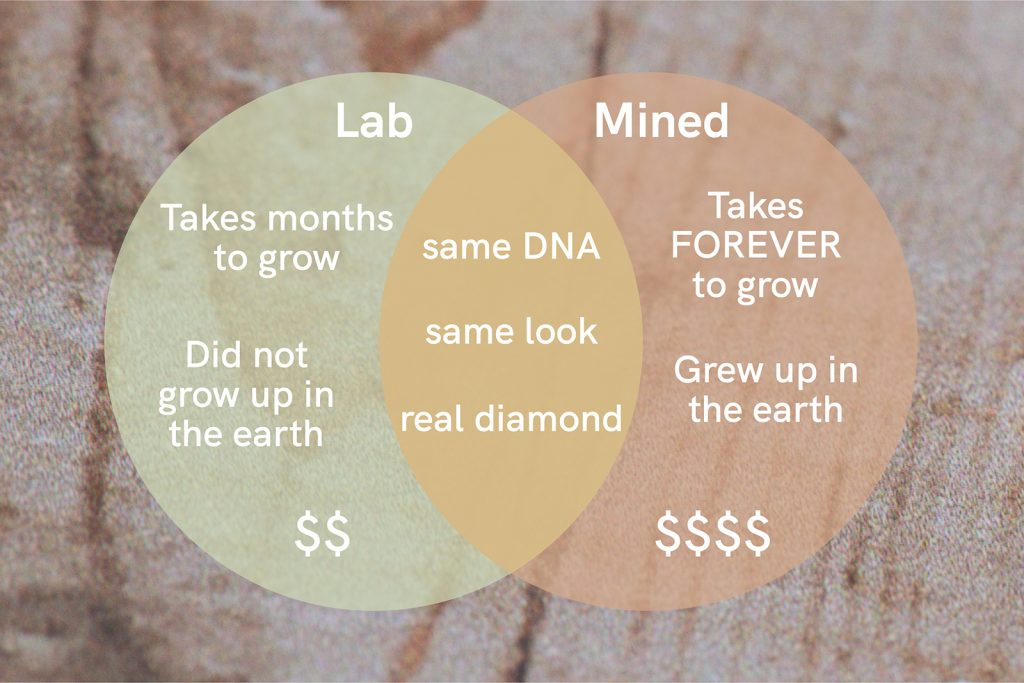 Lab vs natural diamonds comparison venn diagram
